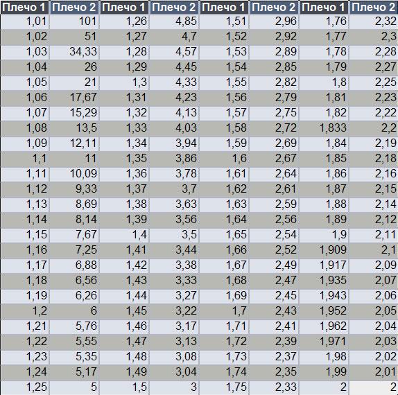 Таблица прибыльных вилок