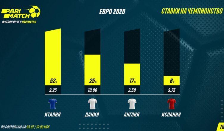 Евро-2020 перед 1/2 финала